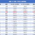子剑ZJ :叫嚣杭州超越广州的可以歇歇了,广州的牺牲你们不懂  2019-03-27
